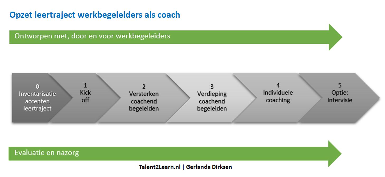 leertraject werkbegeleiders als coach